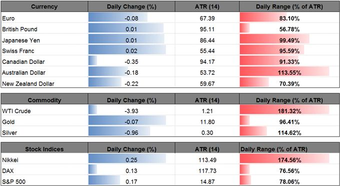 Oil Prices Snap Bullish Sequence Ahead of EIA Inventory Update  https://www.dailyfx.com/forex/fundamental/us_dollar_index/daily_dollar/2017/07/05/Oil-Prices-Snap-Bullish-Sequence-Ahead-of-EIA-Inventory-Update.html?DFXfeeds=forex:fundamental:us_dollar_index:daily_dollar