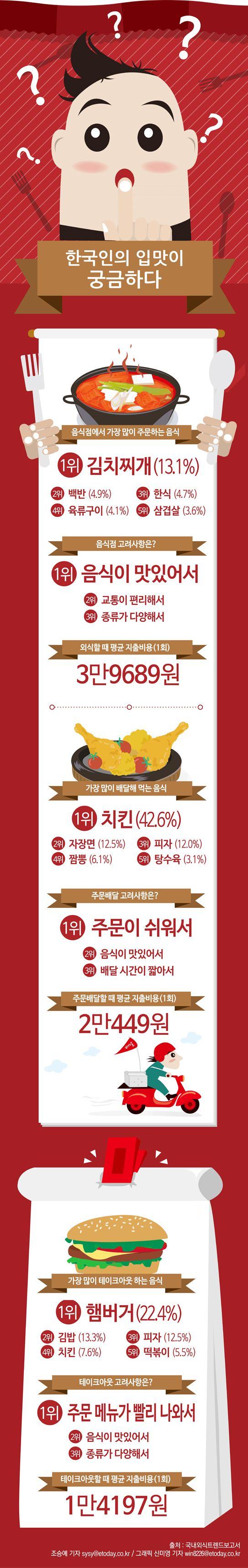 한국인의 외식 메뉴에 관한 인포그래픽