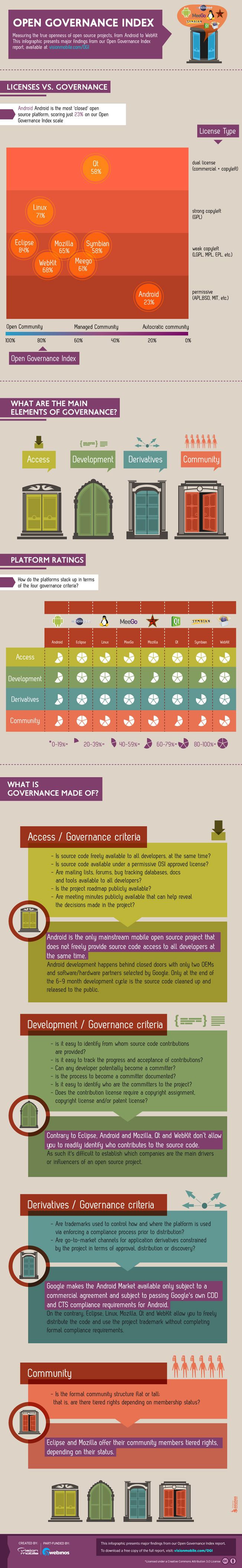 Android ranked most 'closed' open source OS   | Visit our new infographic gallery at http://visualoop.com/