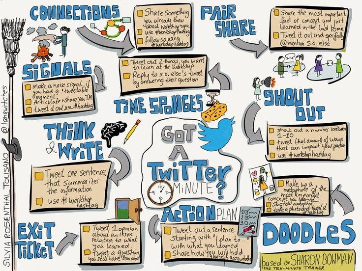 Professional Development: Got a Twitter Minute?