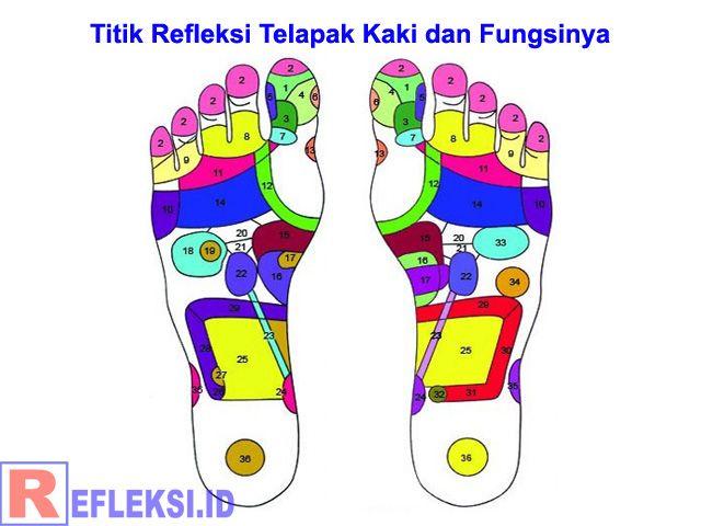 Fungsi semua titik refleksi telapak kaki untuk mengobati semua jenis penyakit, manfaat terapi pijat refleksi untuk pengobatan dan kesehatan