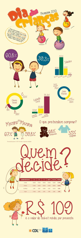 Infográfico sobre a intenção de consumo para o Dia das Crianças 2013. Pesquisa realizada pela Rohde & Carvalho para Sindilojas Porto Alegre e CDL Porto Alegre. #Infographic #Infografico