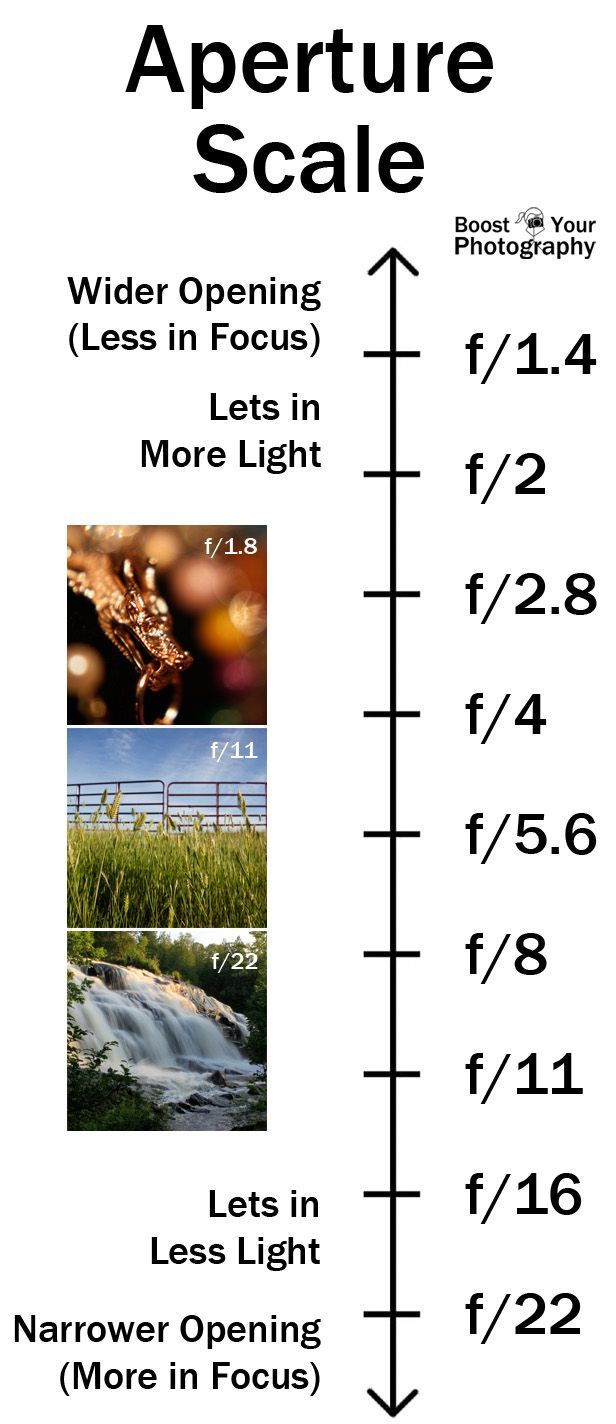 Aperture Scale - summary of aperture in one easy scale | Boost Your Photography
