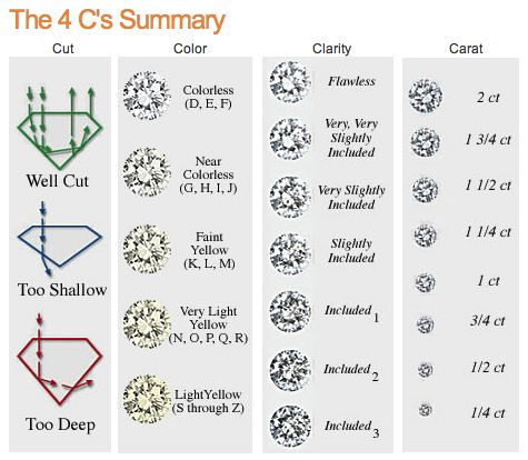 A summary of the 4 c s of diamond buying jewelry in 2019