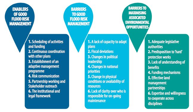 Enablers and barriers to implementing good flood risk management - risk plans