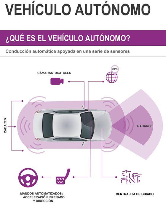 Primer coche autónomo circulando por España - PeriNews #peritic CarmenOlmedo