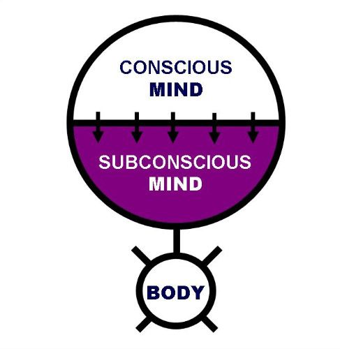 the distinction between the conscious mind and the unconscious mind Before answering the questions, i would like to summarize very briefly about the  difference between the conscious and the subconscious mind, its very important .