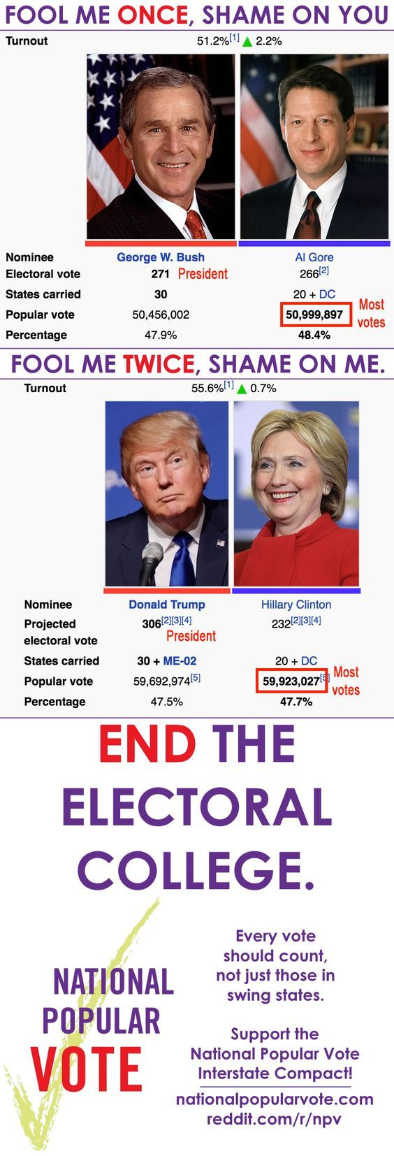 Most Votes Trouble is that the Electoral college was formed so that the popular votes couldn't be bought!   They seem to do it anyway.