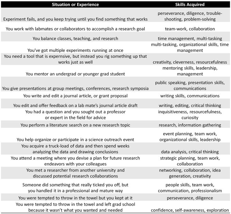 The Beauty Of Transferable Skills: How Grad School Prepares You For Careers  Off The Beaten · Skills ListResume ...