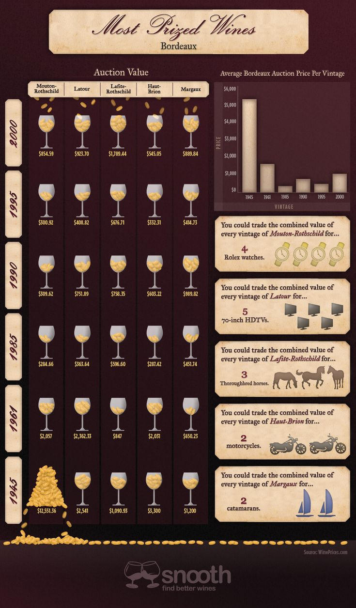 An interesting way to display Bordeaux Wine Prices