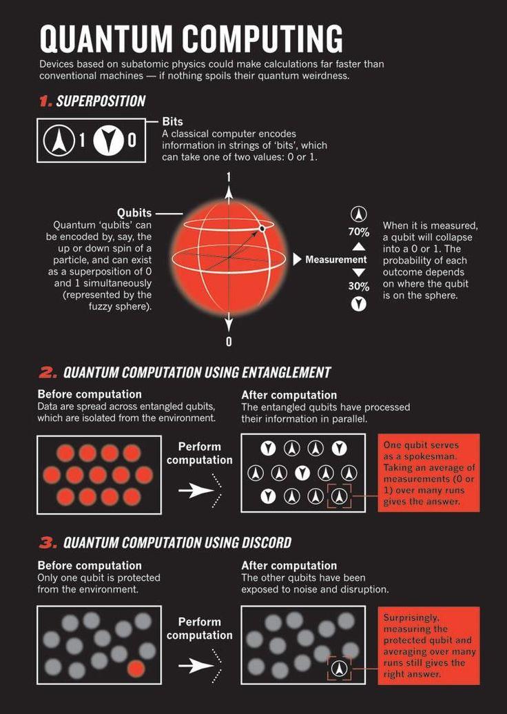 IBM Brings Quantum Computing within the Cloud