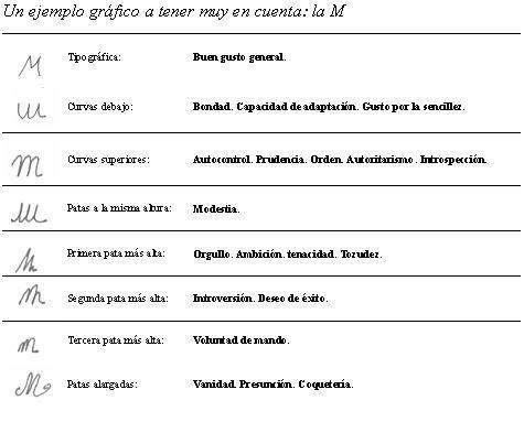 Grafologia.Letra M