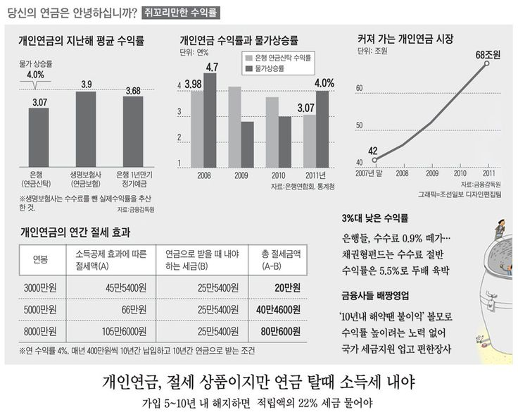 은행 개인연금도 수익률(지난해 3.07%) 정기예금(1년 만기 3.68%)에 못 미쳐 - 조선닷컴 인포그래픽스