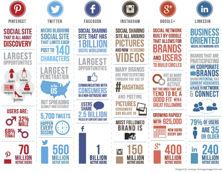 {Find on HoU} Not sure which social media platform is best for your company? Great infographic. Find more great social media marketing info at www.houseofurbanity.com