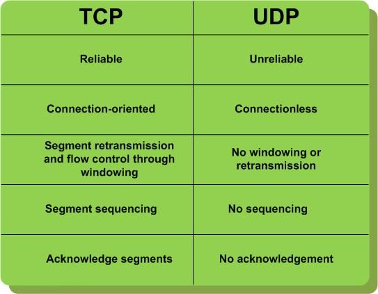 TCP versus UDP: Different ‪#‎Services‬ use different packet transmission techniques. In general, packets that must get through in the correct order, without loss, use ‪#‎TCP‬, whereas real time services where later packets are more important than older packets use UDP. For example, file transfer requires complete accuracy and so is normally done using TCP, and audio conferencing is frequently done via UDP, where momentary glitches may not be noticed. http://fltcase.com/