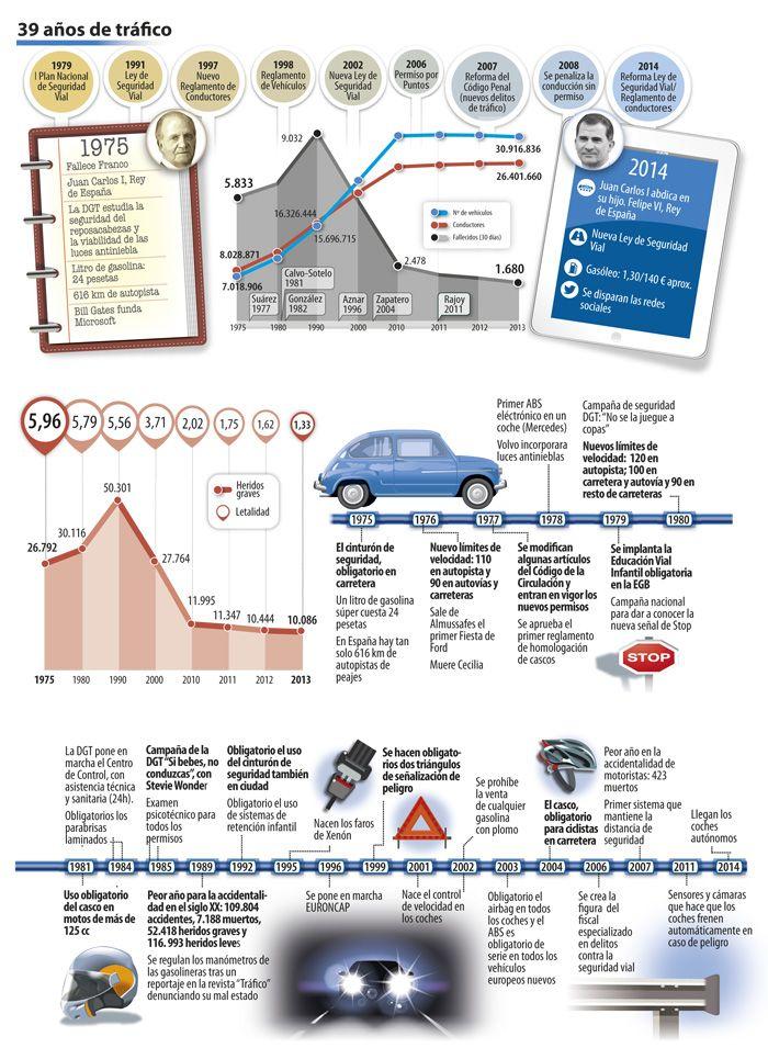 39 años de seguridad vial