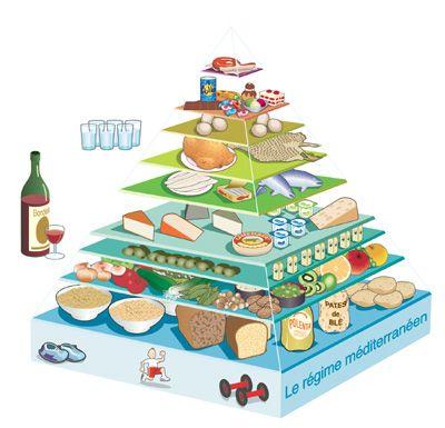Les recommandations nutritionnelles officielles - La pyramide du régime méditerranéen
