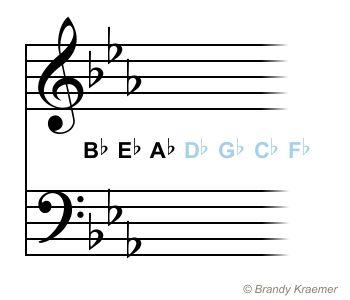 Key Signatures With Flats: E Flat Major - C Minor