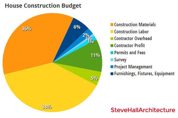 House construction cost chart by http for House building budget