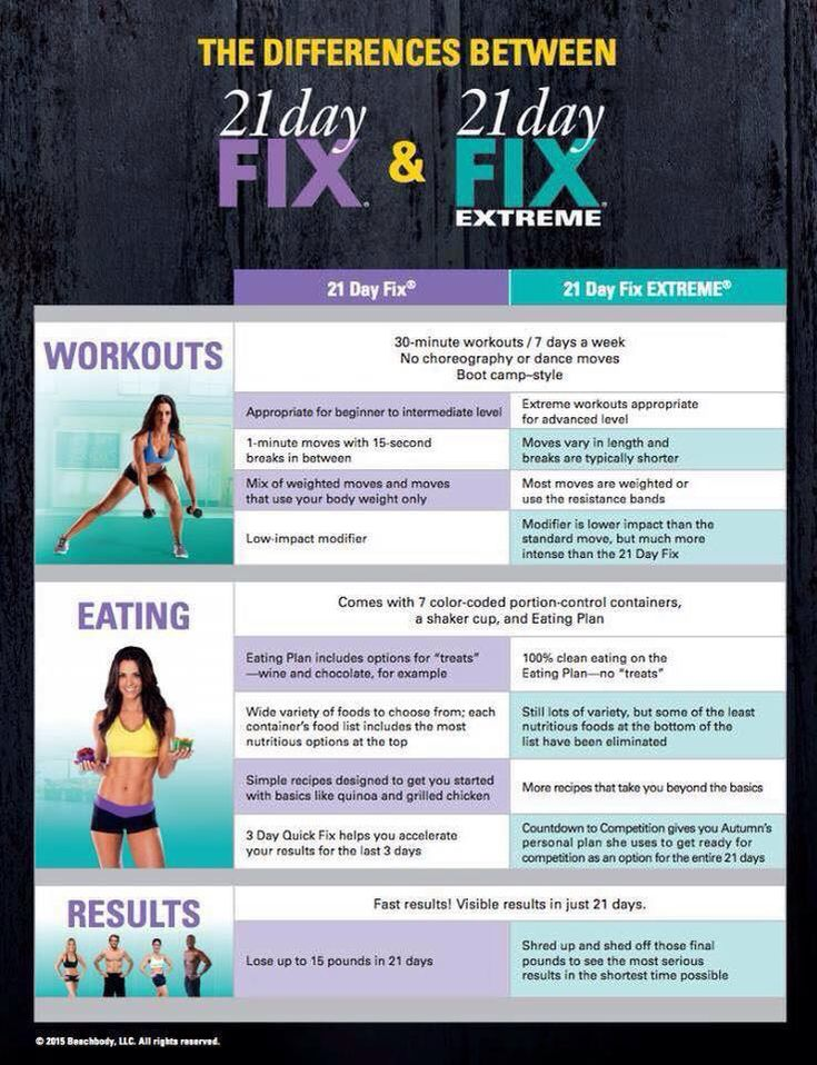 The Difference Between 21 Day Fix and 21 Day Fix EXTREME #21DayFixExtreme