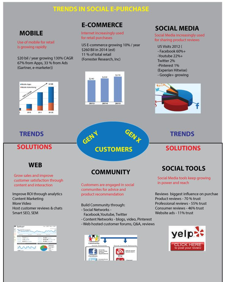 Trends in use of social media and e-commerce