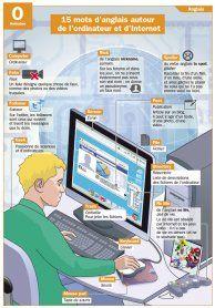 15 mots d'anglais autour de l'ordinateur et d'Internet - Mon Quotidien, le seul site d'information quotidienne pour les 10-14 ans !