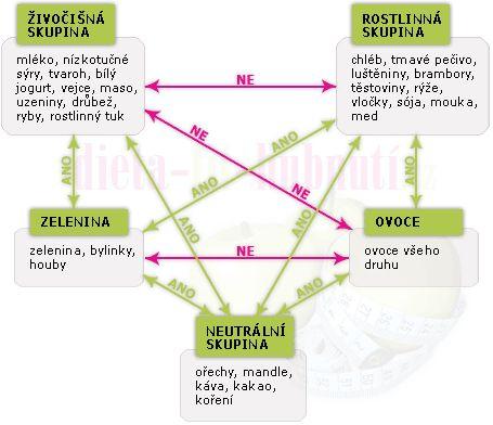 delena-strava-korinkova-tabulka.png (455×392)