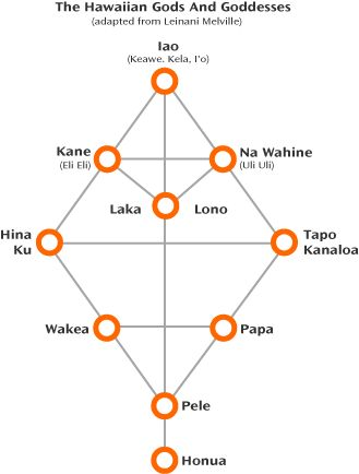 Na' wahine, Uliuli, Uli: Io manifested as Keawe and became his heavenly daughter Na' wahine, the Goddess Uliuli, the wife of Kane. Uli is th...