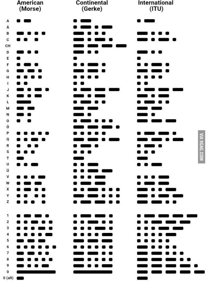 The 25+ best Morse code for sos ideas on Pinterest Scout zombie - sample morse code chart