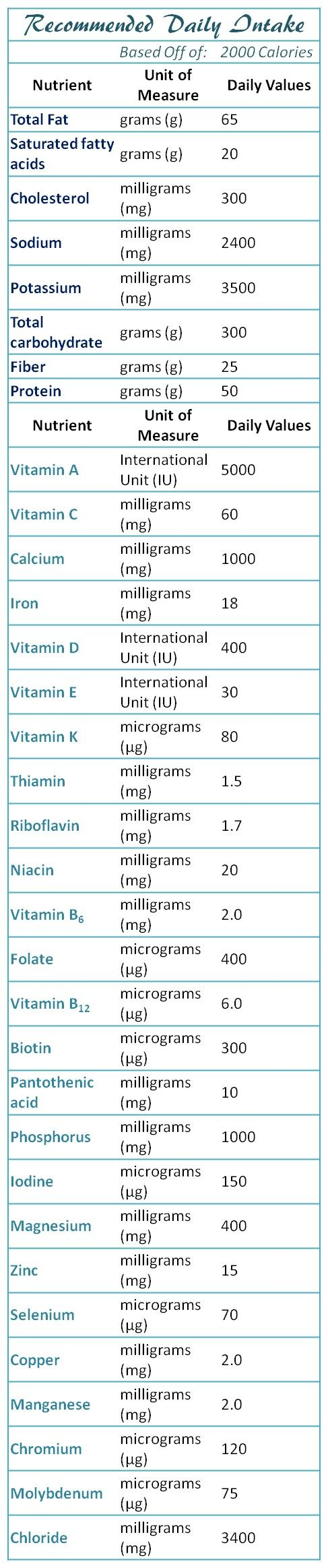 Directly from Netrition.com, This chart shows the exact amount of vitamins and daily intakes you need for a 2000 calorie diet. * for Adults and Children 4 or More Years of Age