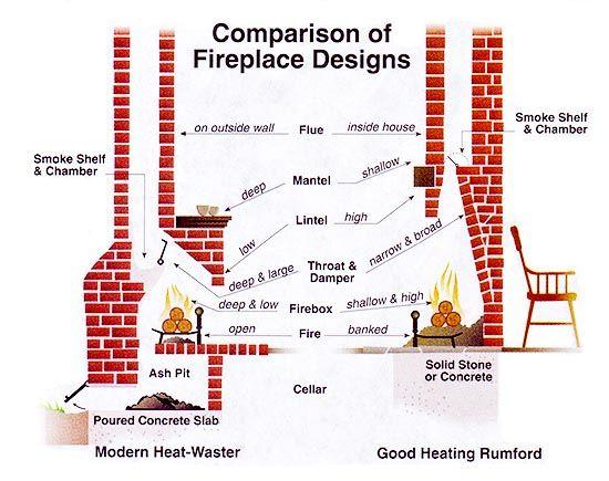 146 fireplace heating - rumford fireplace