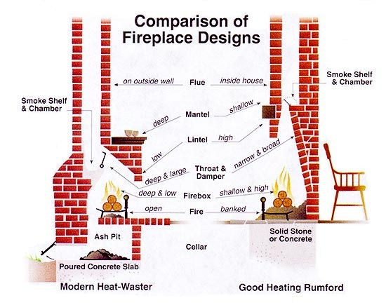 146 fireplace heating - rumford fireplace
