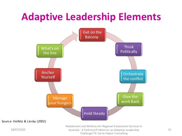 Best The Leadership Circle Profile Tm Images On