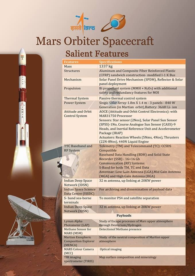 Space programme of india essay