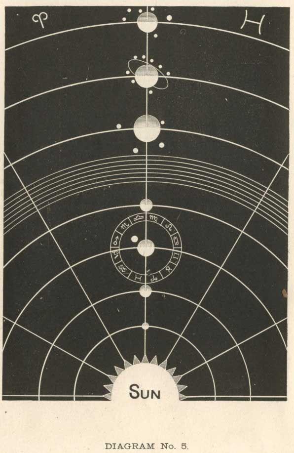 Vintage Solar System Illustration - Pics about space