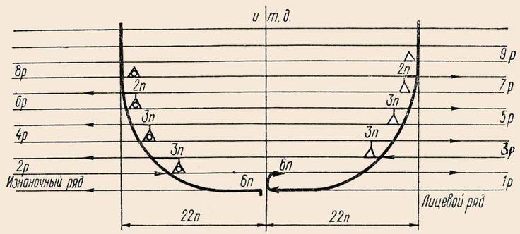 Образование горловины с круглым вырезом. Чтобы приступить к убавлению петель для образования горловины с круглым вырезом, производим след - Связано.РФ   Вязание на спицах и крючком