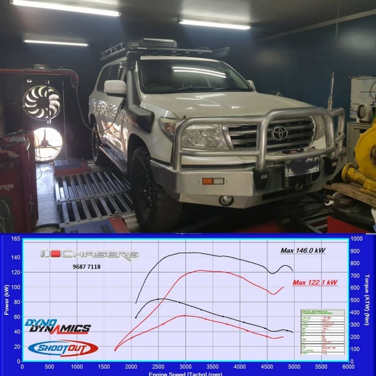 Today on the dyno we had this 200 series landcruiser in for a custom tune. We managed great gains and achieved these gains without tailpipe smoke. #vdj200 #landcruiser #sahara #v8tt #diesel #notrollingcoal #mechanics #melbourne #customtune #reflash #chasers #chasersmotorworks