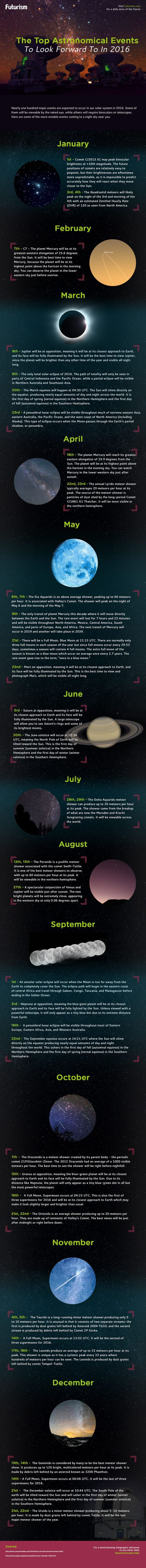 The biggest Astronomy events of 2016