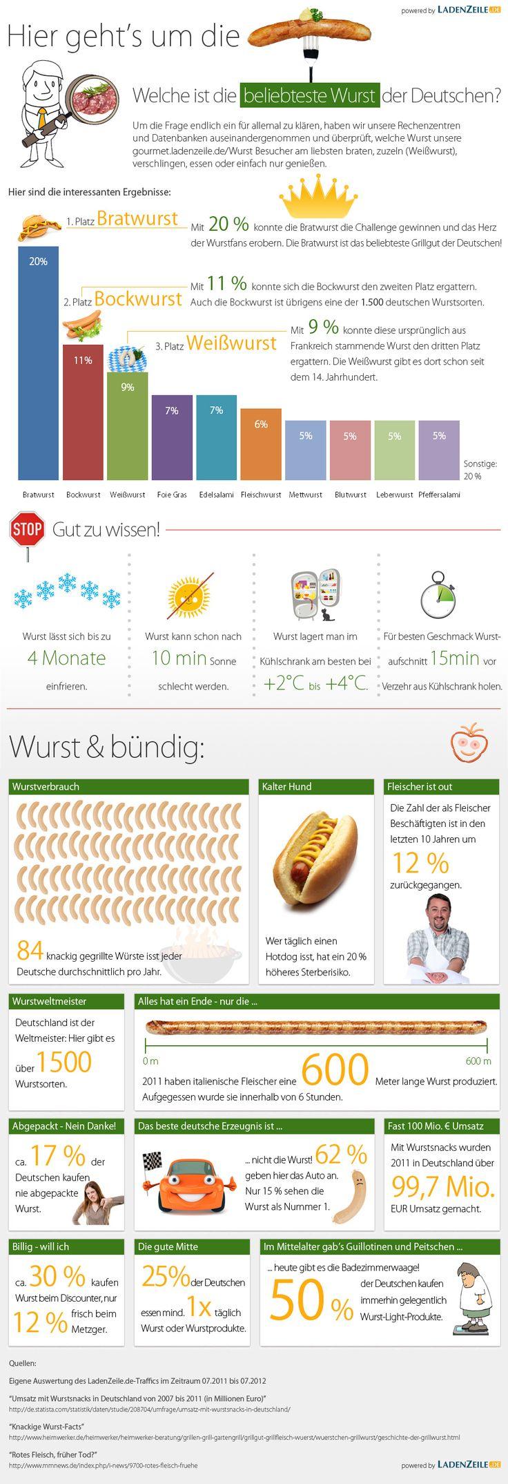 Die beliebteste Wurst Deutschland - #Infografik 2012