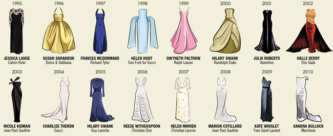 SEE every Best Actress Oscars dress since 1929