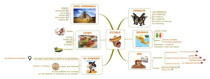 Viaje en México
