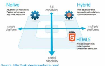 Should I use native, HTML5 or Hybrid for my enterprise apps?