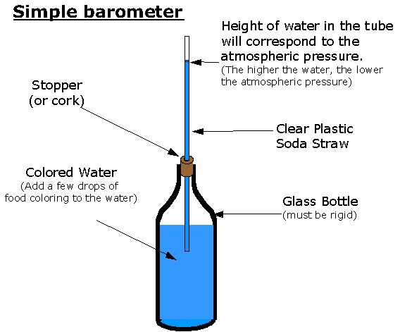 Student Activity:  This website shows how to make a barometer.  MS-ESS2-5