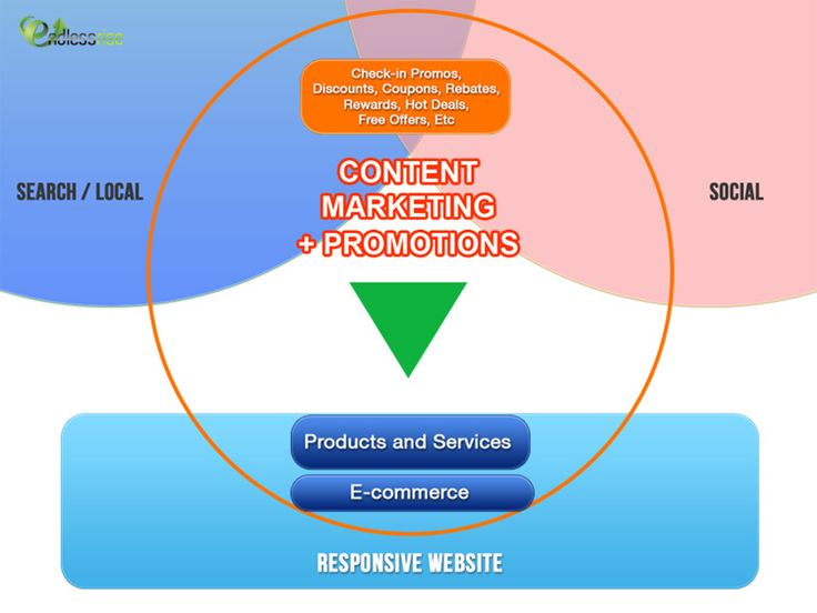 Content Marketing + Promotions