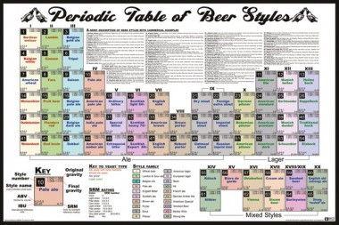 Piwny Układ Okresowy Piwo - plakat