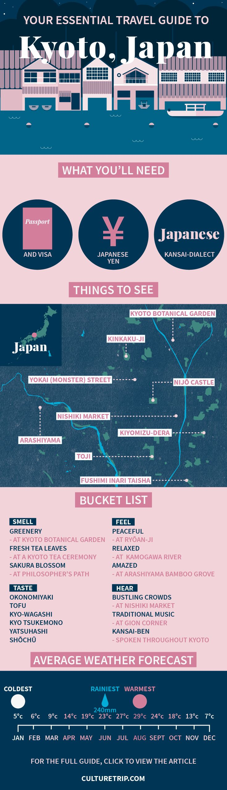 Your Essential Travel Guide to Kyoto (Infographic) | Kyoto, Japan, Island, weekend break, Asia, bucket list, wanderlust, adventure, challenge, coffee, bar, food, must try, Summer, Beach, Cherry blossom, sushi, bento, miso soup