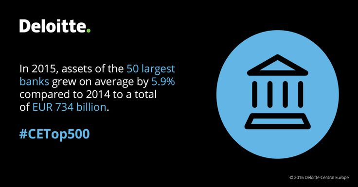 In 2015, assets of the 50 largest banks grew on average by 5.9 % compared to 2014 to a total of EUR 734 billion. #CETop500 #Deloitte #CentralEurope #CE