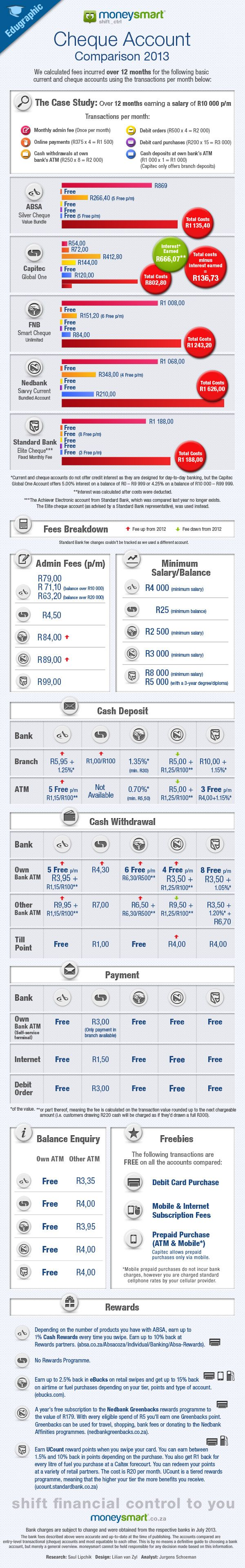 Bank Fees Infographic 2013: How Much Does Your Cheque Account Cost?