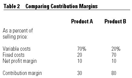 How to Calculate Gross Margin Percentage from Sales Price