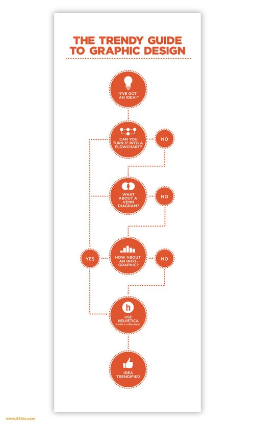 13 best infographics and flowcharts images on Pinterest - what is a flowchart